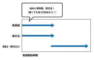 英文法習得の流れ