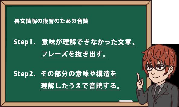長文読解の復習のための音読 Step1.意味が理解できなかった文章、フレーズを抜き出す。 Step2.その部分の意味や構造を理解したうえで音読する。
