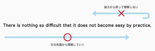 英語は前から読もう。