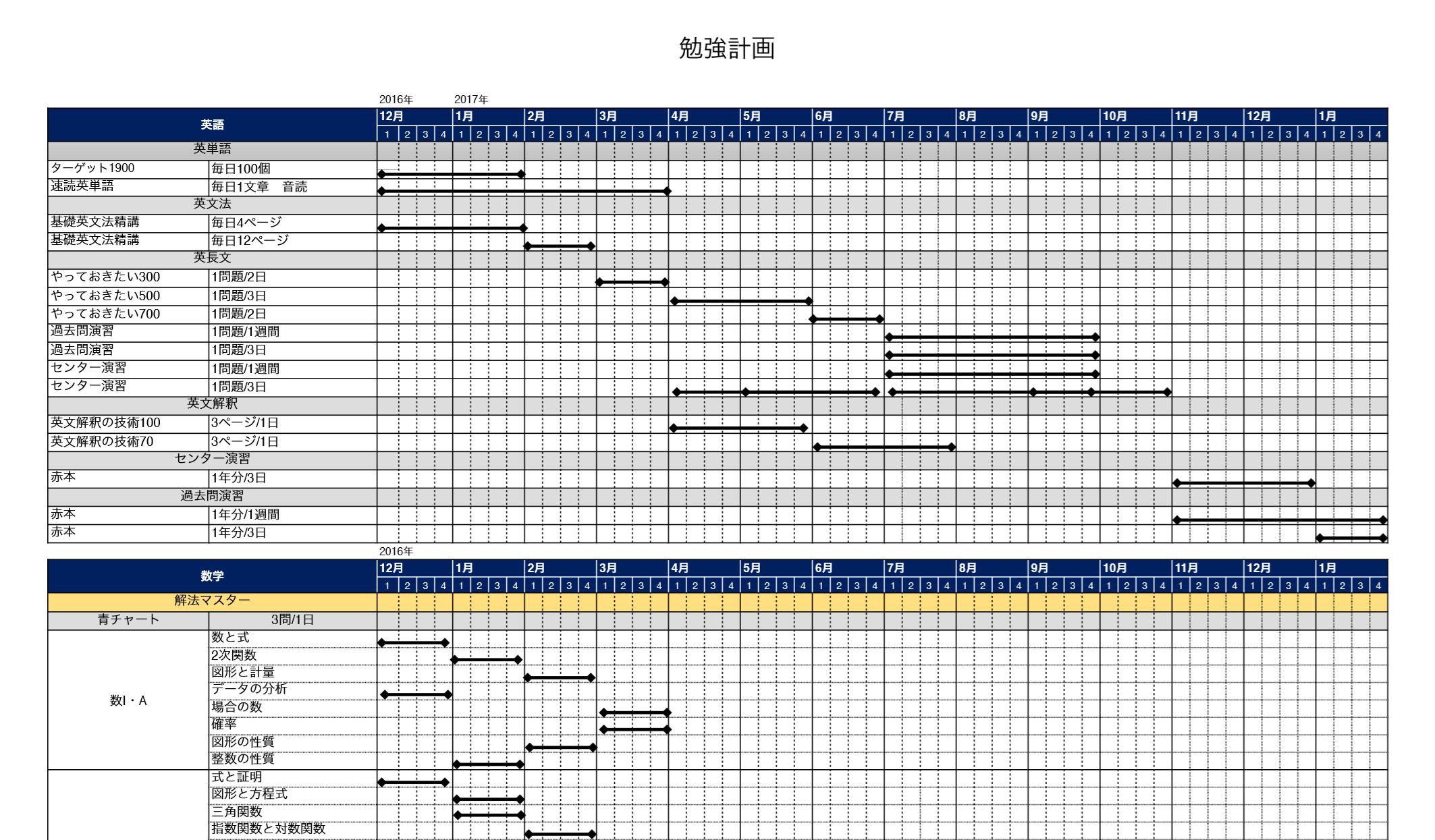 年間計画の一例