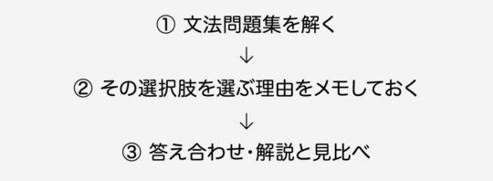 文法問題集を解く→選択肢を選ぶ理由をメモ→答え合わせ、解説と見比べる