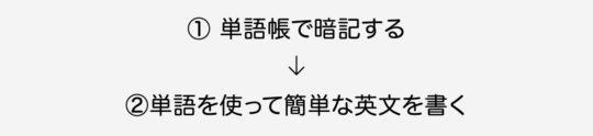 単語帳で暗記→単語を使って例文づくり