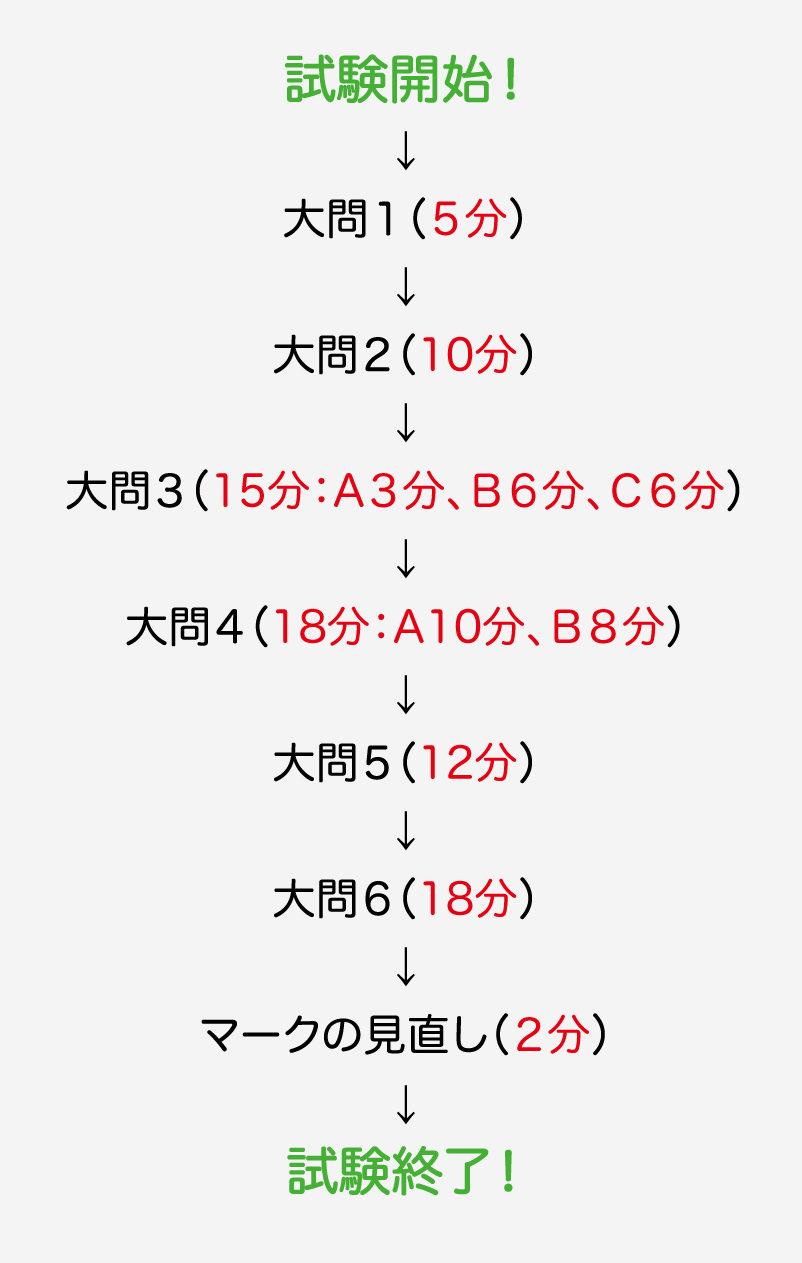 試験開始!→大問1(5分)→大問2(10分)→大問3(15分:A3分、B6分、C6分)→大問4(18分:A10分、B8分)→大問5(12分)→大問6(18分)→マークの見直し(2分)→試験終了!
