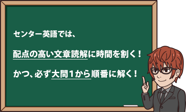 センター英語では、 配点の高い文章読解に時間を割く。 かつ、必ず大問1から順番に解く。
