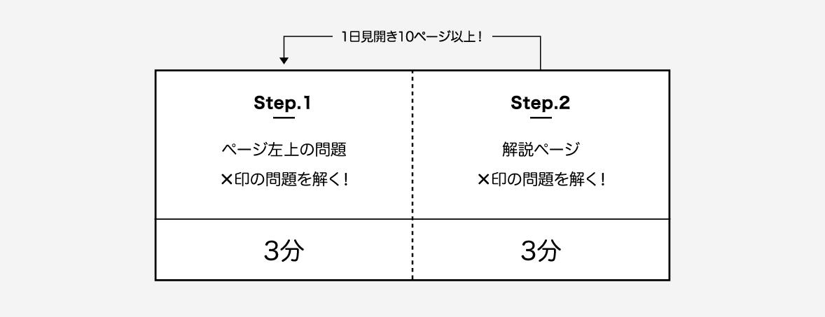 MARCH英文法3周目