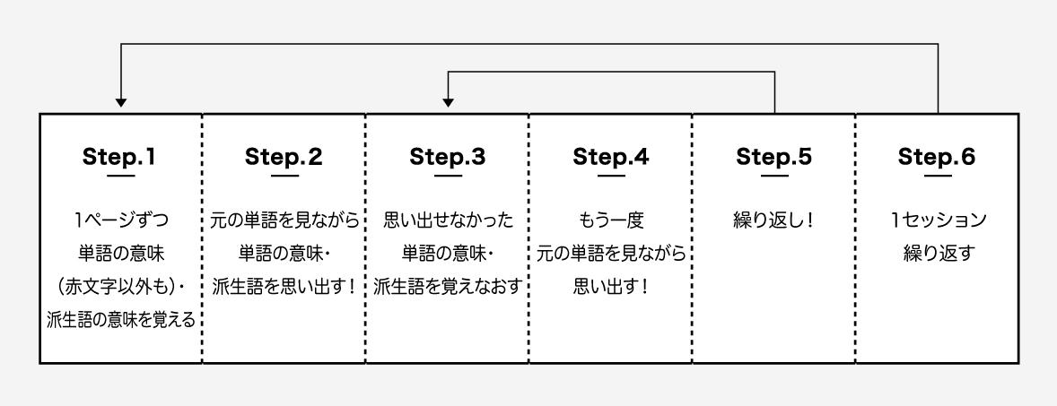 計画達成のステップ