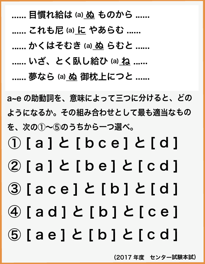 問2 波線部a~eの助動詞を、意味によって三つに分けると、どのようになるか。その組み合わせとして最も適当なものを、次の①〜⑤のうちから一つ選べ。 ① aとbceとd ② aとbeとcd ③ aceとbとd ④ adとbとce ⑤ aeとbとcd