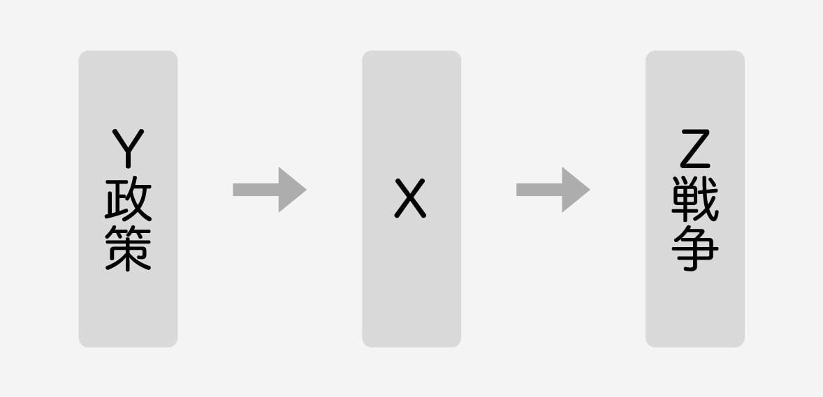 Y政策→X→Z戦争、という流れのイメージ図