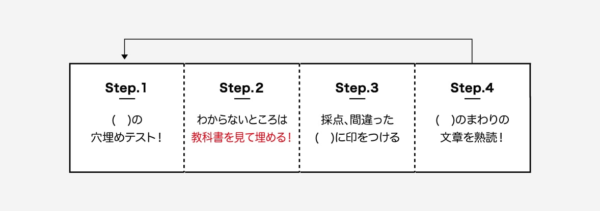 step1. 文章中の( )に入る単語を別のノートにテストしていく。 step2. 半分以上埋まらないときは、教科書をみながら埋める。 step3. 丸つけをして、まちがった単語の( )にしるしをつける。 step4. まちがった単語のまわりの文章を3回読んで覚える。 step5. 1単元ぶんおこなう。