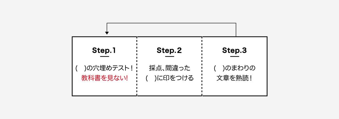 step1. 文章中の( )に入る単語を別のノートにテストしていく。教科書はみない。 step2. 丸つけをして、まちがった単語の( )にしるしをつける。すでについているものにも、もちろんつける。 step3. まちがった単語のまわりの文章をしっかり読んで覚える。 step4. 1単元ぶんおこなう。