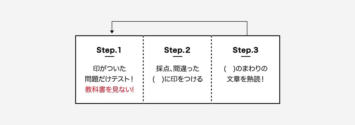 step1. 1,2回目でしるしをつけた( )についてのみ、別のノートにテストしていく。教科書はみない。 step2. 丸つけをして、まちがった単語の( )にしるしをつける。すでについているものにも、もちろんつける。 step3. まちがった単語のまわりの文章をしっかり読んで覚える。 step4. 1時間でいけるところまでやる。どんどん進んでOK!