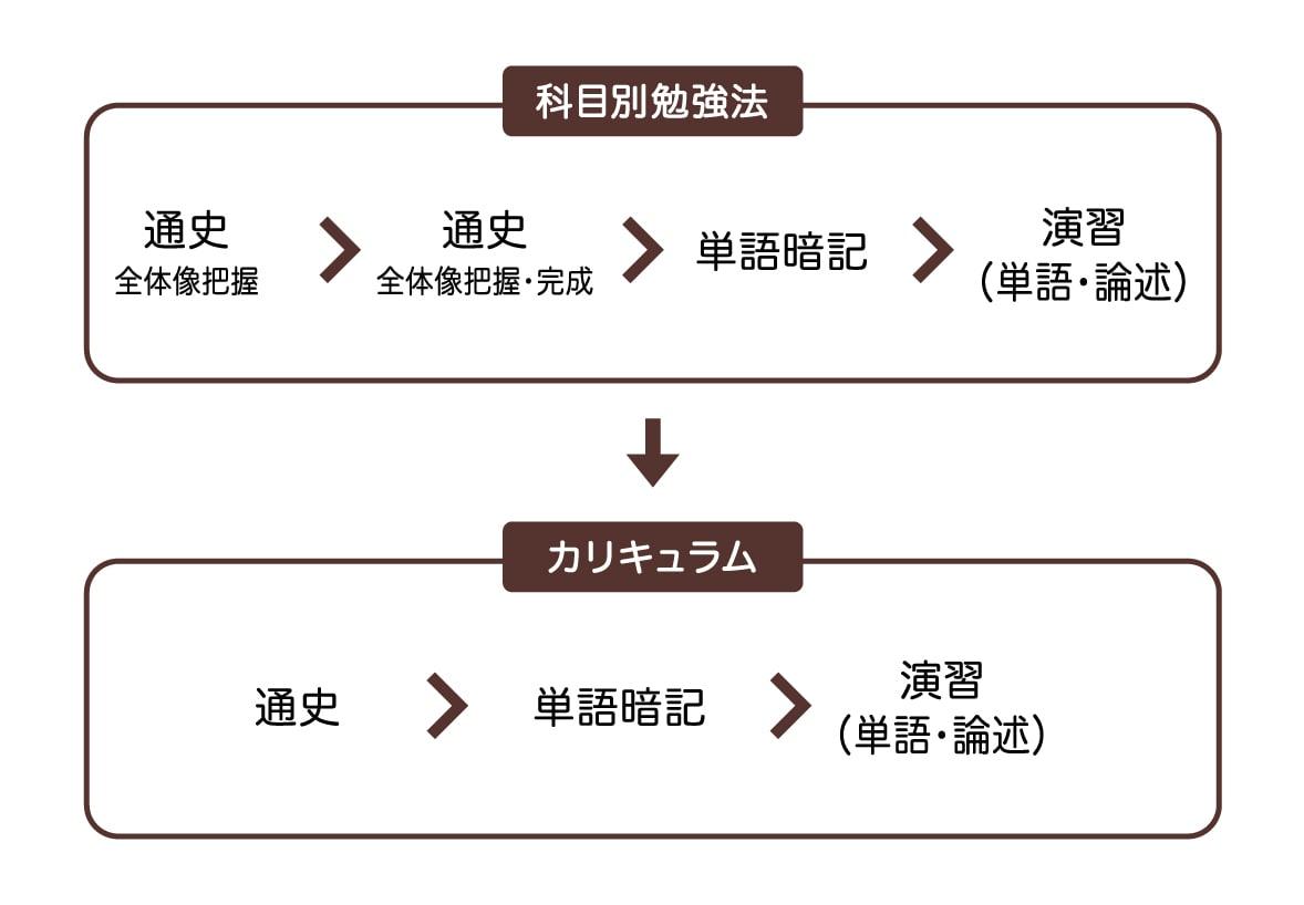 日本史の学習手順は「通史→単語暗記→演習」!