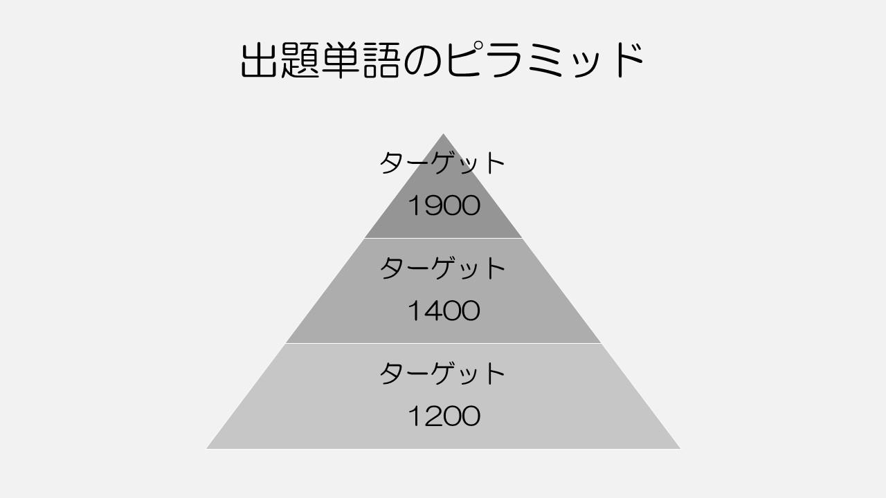ターゲット1900<ターゲット1400<ターゲット1200の順で出題頻度も変わる。
