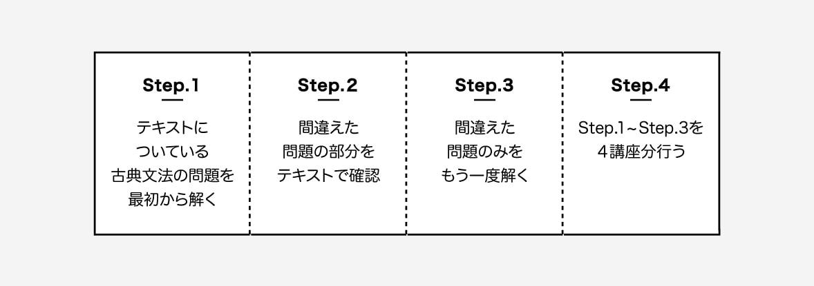 スタディサプリ2周目の流れ図