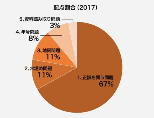 出題割合の円グラフ