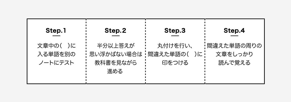 step1. 文章中の( )に入る単語を別のノートにテスト 。step2. 半分以上答えが思い浮かばない場合は教科書を見ながら進める 。step3. 丸付けを行い、間違えた単語の( )に印をつける 。step4. 間違えた単語の周りの文章をしっかり読んで覚える。