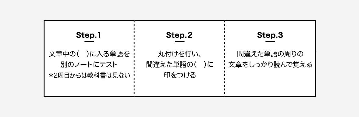 step1. 文章中の( )に入る単語を別のノートにテスト 。 *2周目からは教科書は見ない step2.  丸付けを行い、間違えた単語の( )に印をつける 。 step3. 間違えた単語の周りの文章をしっかり読んで覚える。