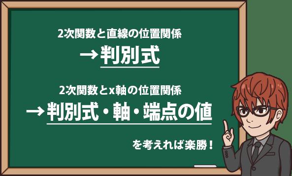 2次関数と直線の位置関係 →判別式 2次関数とx軸の位置関係 →判別式・軸・端点の値 を考えれば楽勝!