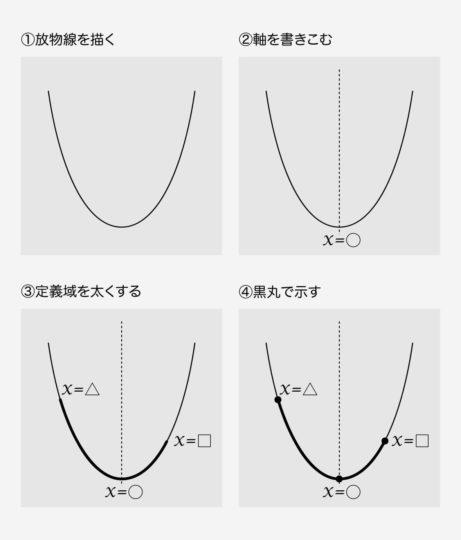 ①放物線のおおまかな形描く(ポイント:x軸とy軸は描く必要なし!!) ②軸を表す点線を入れ、軸の方程式を記す ③定義域があれば放物線の一部を太くする(ポイント:軸より左か右か、そして両端の値の大小関係だけ守れば、位置はどこでもOK) ④最大値と最小値をとる点を黒丸で示す