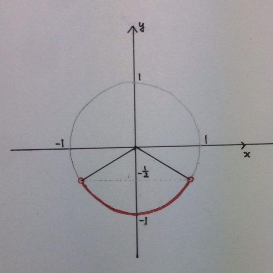 単位円を使った解答例