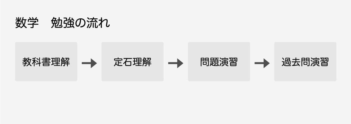 教科書理解→定石理解→問題演習→過去問演習