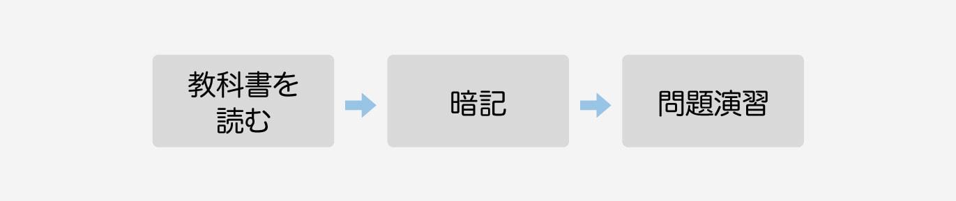 教科書を読む → 暗記 → 問題演習