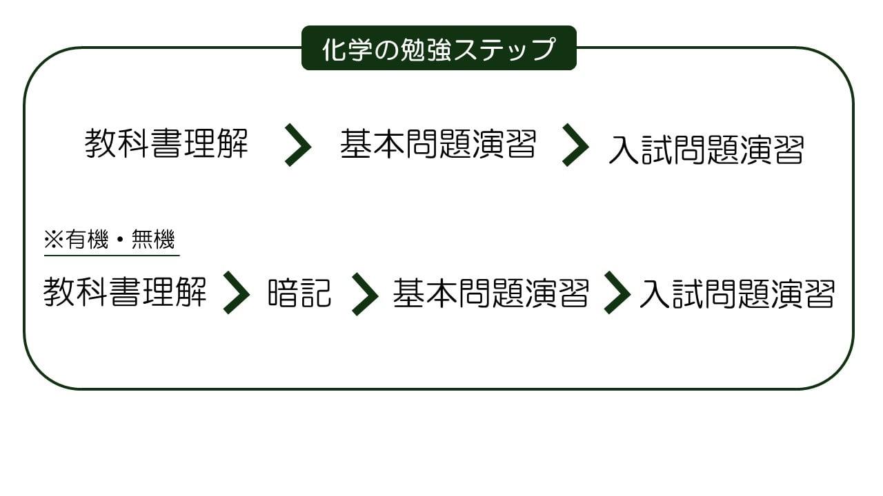 教科書理解→基本問題演習→入試問題演習