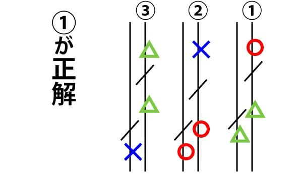 選択肢の要素分解をしたら、それぞれ○△×で分けていこう!