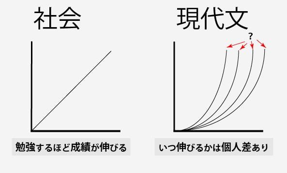 現代文は社会などほかの科目と比べて、点数がいつ伸びるかわからない!