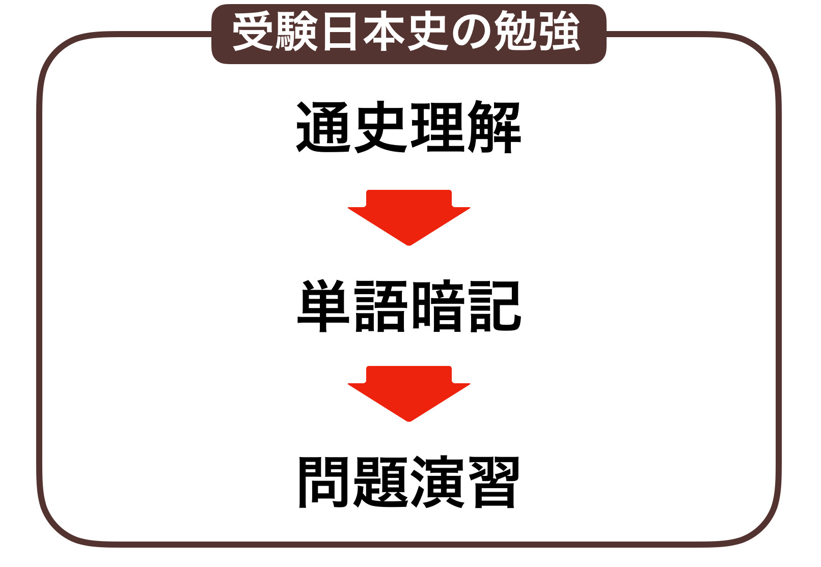 日本史の流れ