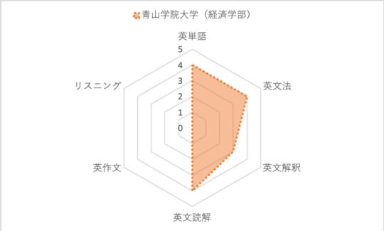 青学経済レーダー