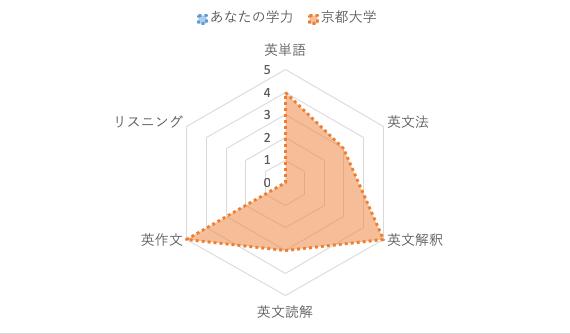 京都大学英語