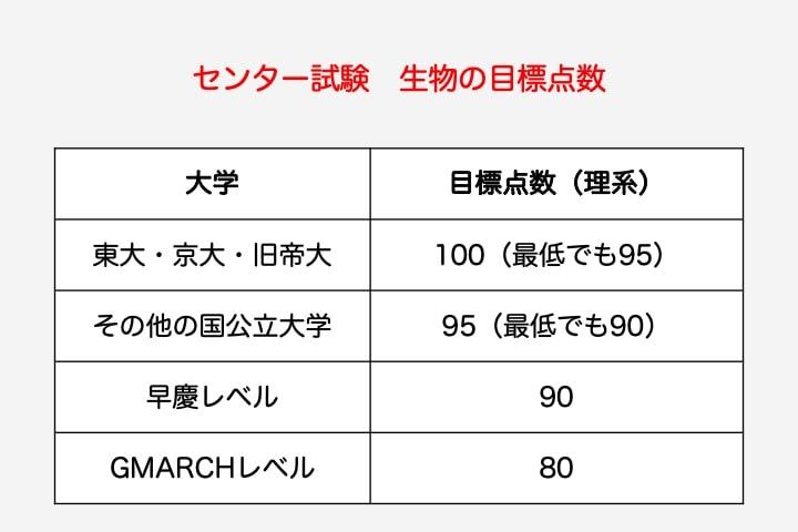 大学 目標点 東大・京大・旧帝大 100点(最低でも95点) その他国立大学 95点(最低でも90点) 早慶 90点 GMARCH 80点
