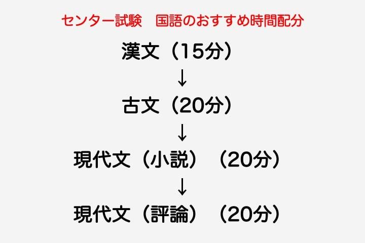 ①漢文(15分)→②古文(20分)→③現代文〈小説〉(20分)→④現代文〈評論〉(20分)