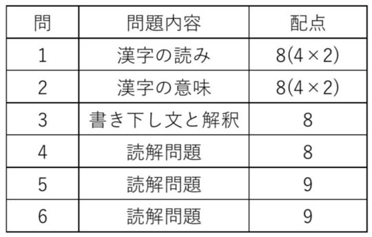 漢文 問題内容 配点 問一 漢字の読み 8点 問2 漢字の意味 8点 問3 書き下し文と解釈 8点 問4 読解問題 8点 問5 読解問題 9点 問6 表現・構成・展開を問う問題 9点