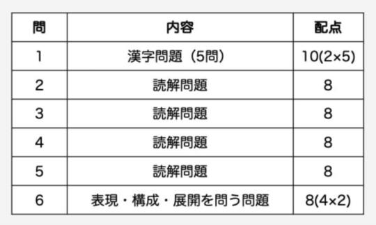 問一 漢字問題 10点 問2 読解問題 8点 問3 読解問題 8点 問4 読解問題 8点 問5 読解問題 8点 問6 表現・構成・展開を問う問題 8点