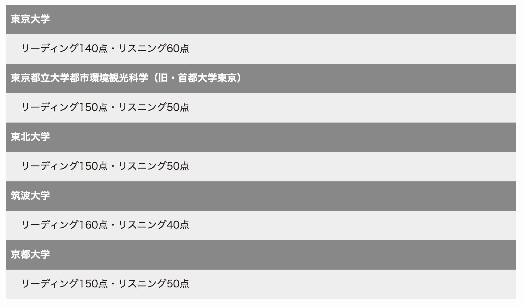東京大学 リーディング140点・リスニング60点 東京都立大学都市環境観光科学(旧・首都大学東京) リーディング150点・リスニング50点 東北大学 リーディング150点・リスニング50点 筑波大学 リーディング160点・リスニング40点 京都大学 リーディング150点・リスニング50点