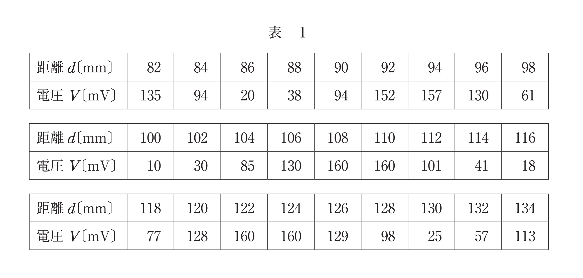 試行調査物理第3問B